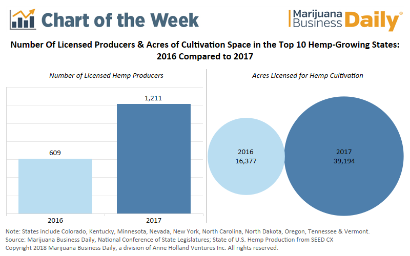 , Chart: U.S. hemp production soars in 2017
