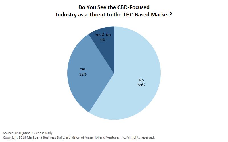THC CBD, How marijuana company executives can adapt to surging CBD sales