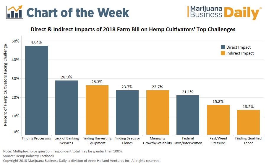 2018 Farm Bill hemp, Chart: How the 2018 Farm Bill addresses top hemp industry challenges