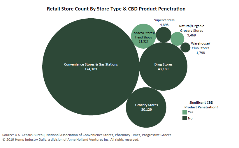 Retail CBD sales, Chart: Fast-rising CBD still trying to make inroads with mainstream retailers