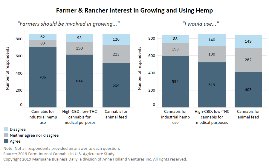 Interest in growing and using hemp, Chart: Farmers and ranchers show interest in growing and using hemp