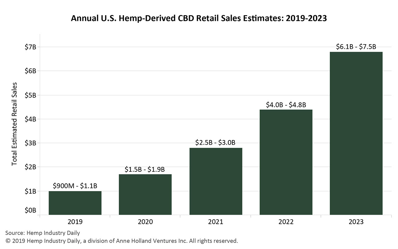 Annual U.S. Hemp-Derived Retails Sales Estimates: 2019-2023