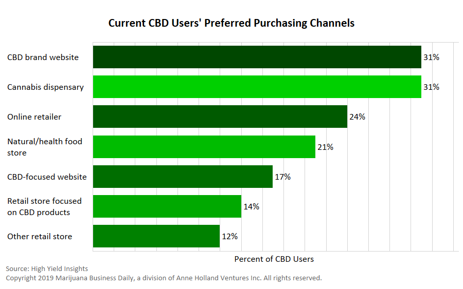 CBD branding, Chart: Brand plays critical role in CBD purchases