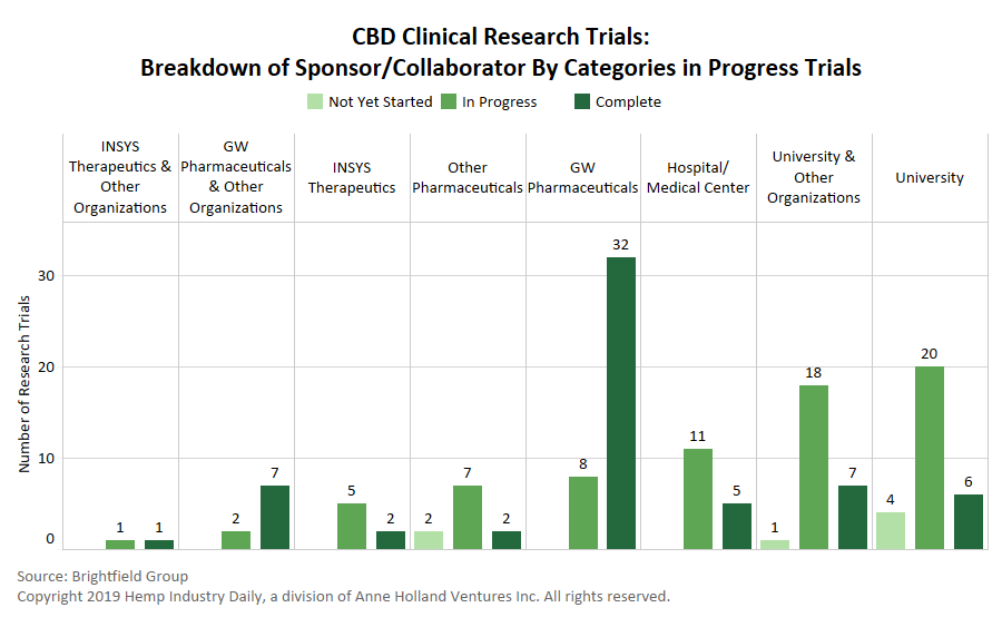 hemp CBD research, Hemp, CBD companies lining up university research to validate anecdotal evidence