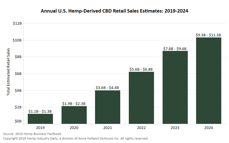 CBD projection, Exclusive: US retail sales of CBD may increase 133% in 2019, surpass $10 billion by 2024
