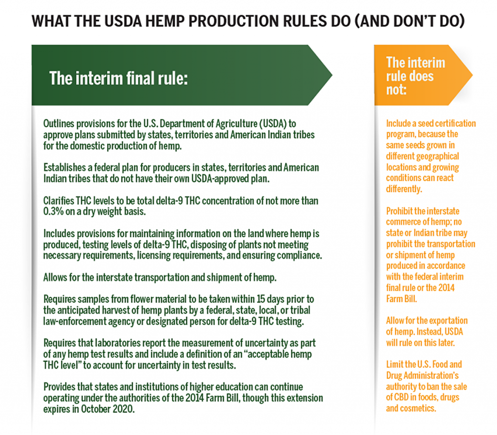 A deeper dive into USDA's hemp production rules