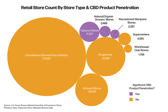Canadian CBD company seeks to win shelf space with the help of a convenience-store group