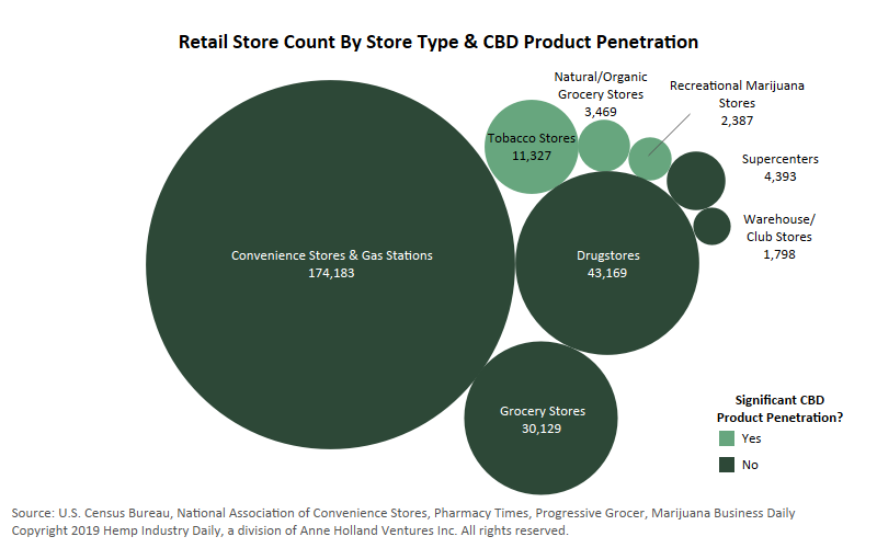 CBD retailers, Chart: CBD retail landscape is rapidly evolving