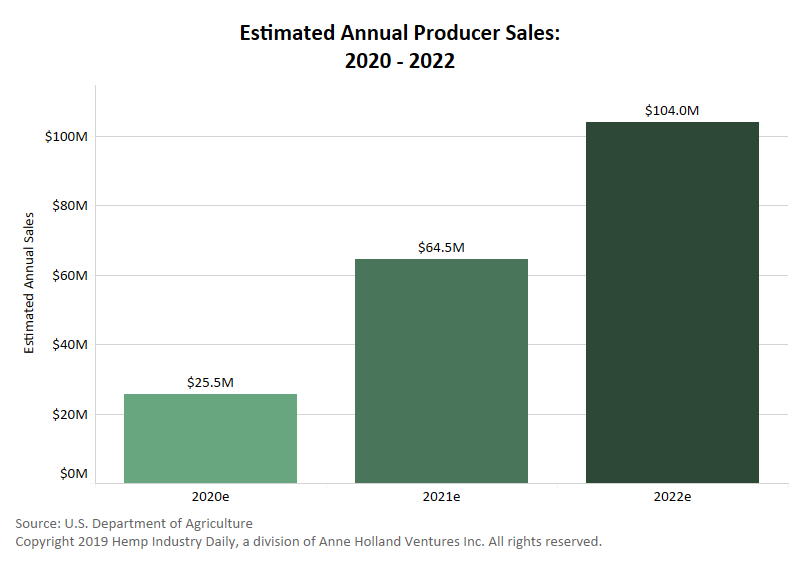 Chart: Hemp sales could increase by more than $100 million by 2022, USDA predicts