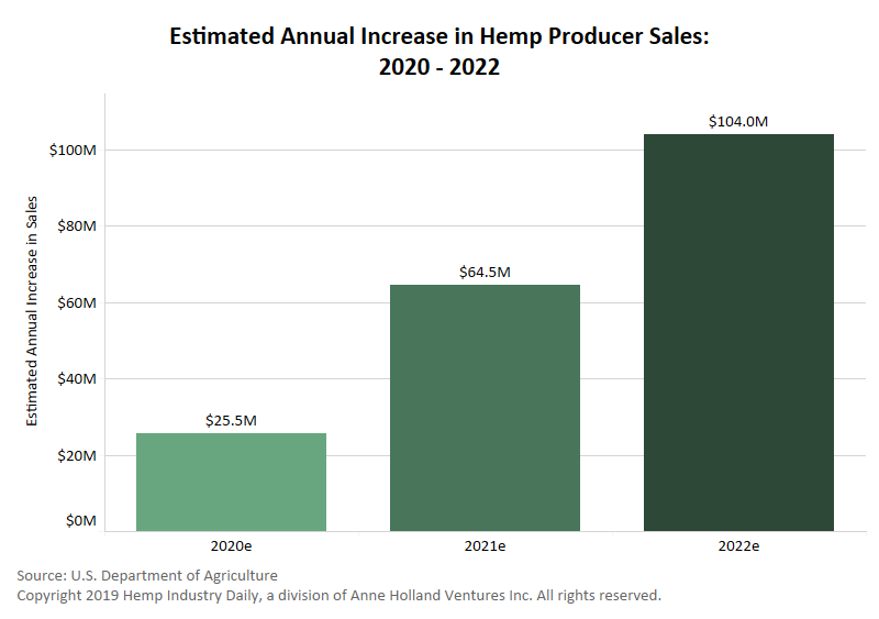 us. hemp sales, Chart: Hemp sales could increase by more than $100 million by 2022, USDA predicts