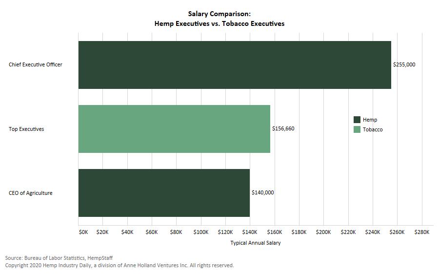 hemp tobacco salaries, Chart: Hemp salaries far outpace tobacco industry salaries