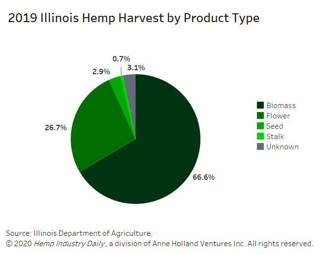 Illinois hemp harvest, Chart: Illinois harvested 73% of crops planted in 2019, according to first-year hemp production totals