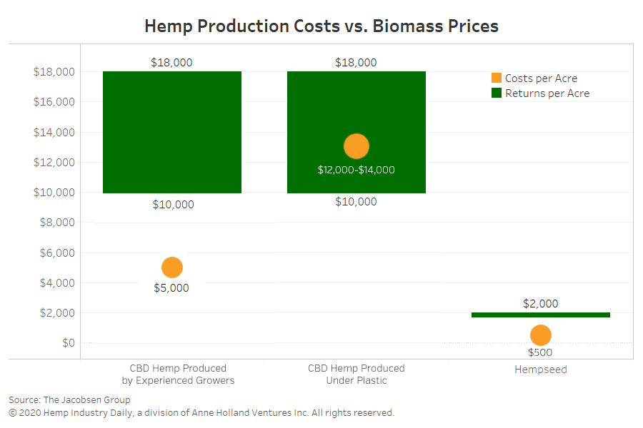 hemp production costs, Chart: Hemp flower production costs not sustainable, but hempseed outlook attractive, analyst says