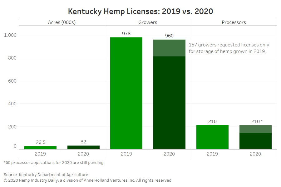 , Chart: Kentucky warns hemp industry to 'proceed with caution' in light of new data
