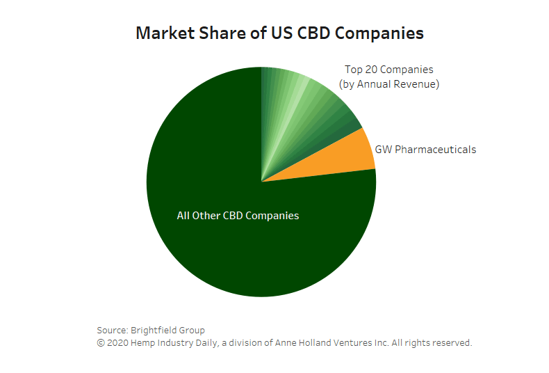 CBD consolidation, Chart: 2020 an 'extinction event' for thousands of CBD companies, but industry remains crowded