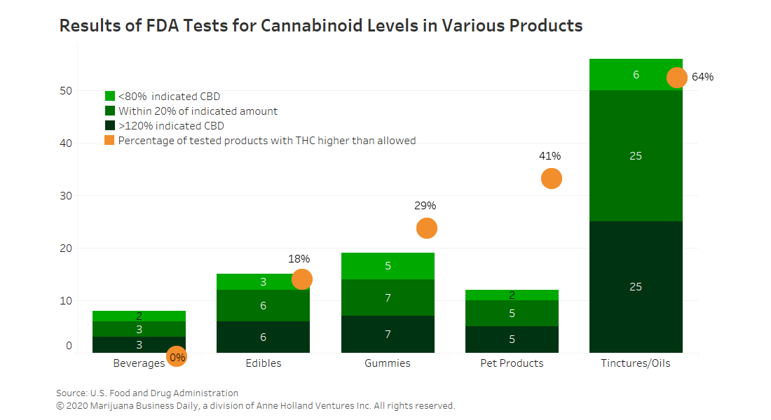 Many CBD products contain far less, sometimes more, than advertised - FindHempCBD.com