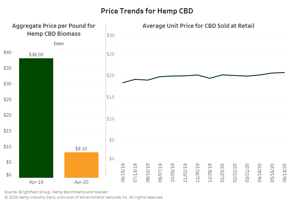 CBD prices are falling as companies seek new consumers. Is that a good thing? - FindHempCBD.com