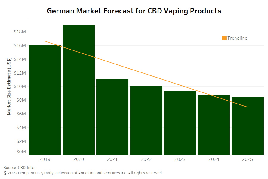 Germany CBD vapes, German vape market forecast to decline ahead of new ad rules, data shows