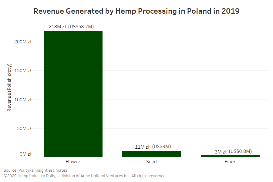 Poland hemp, In Poland, hemp production growing fast despite legal ambiguity, uneven enforcement