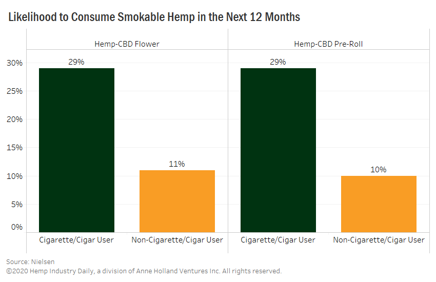 , Exclusive: Tobacco consumers more likely to convert to smokable hemp in coming year