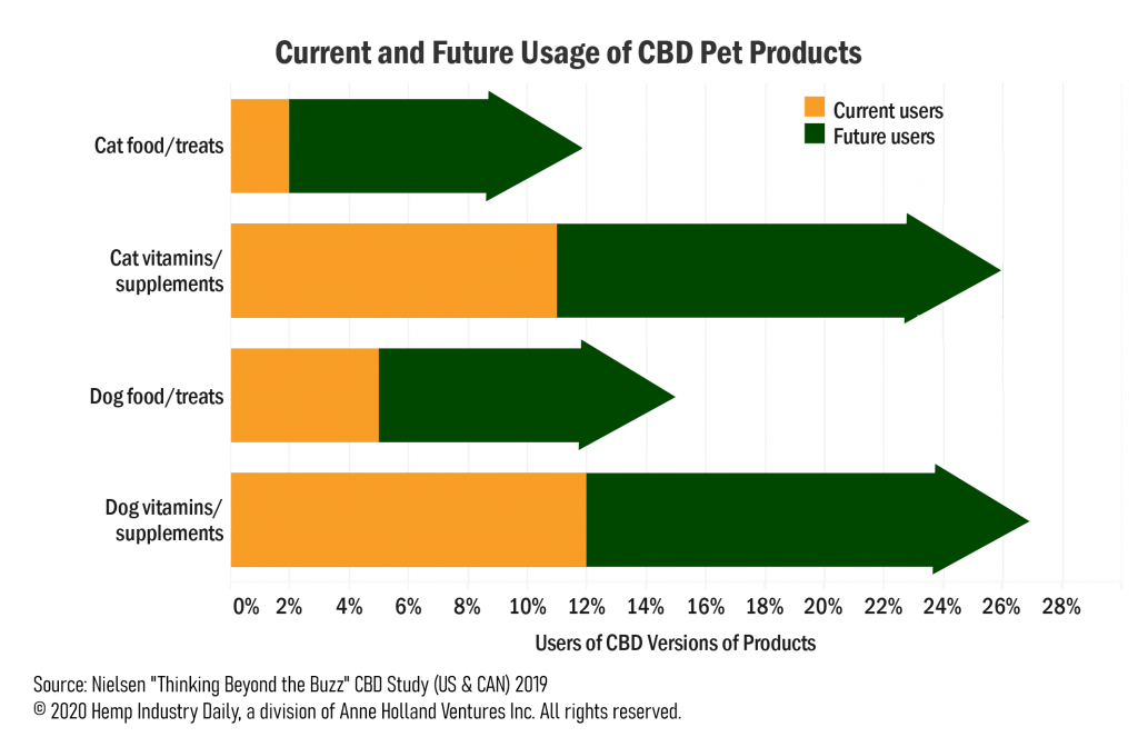 , Exclusive: Hemp-derived CBD market for pets worth $60 million in 2020, with threefold growth projected