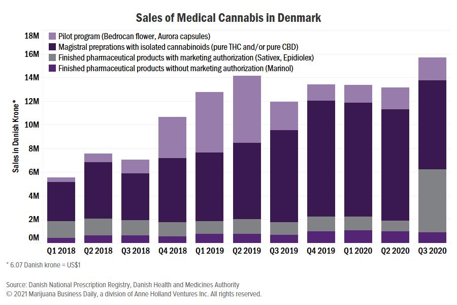 Les ventes de cannabis médical au Danemark et les ventes de cannabis médical au Danemark enregistrent un trimestre positif grâce à Epidiolex