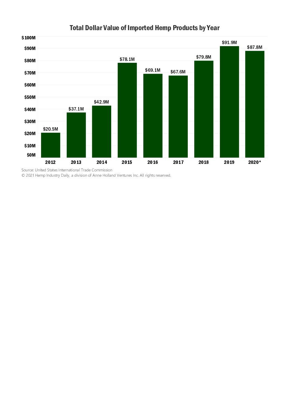 hemp imports, Chart: US hemp legalization hasn't cooled imports