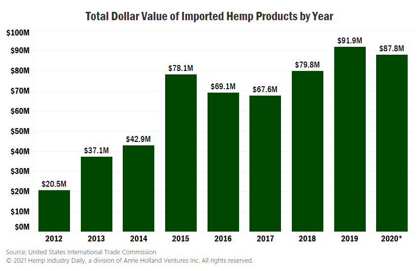 Green bar graph detailing value of hemp imports into the US for 2012-2020