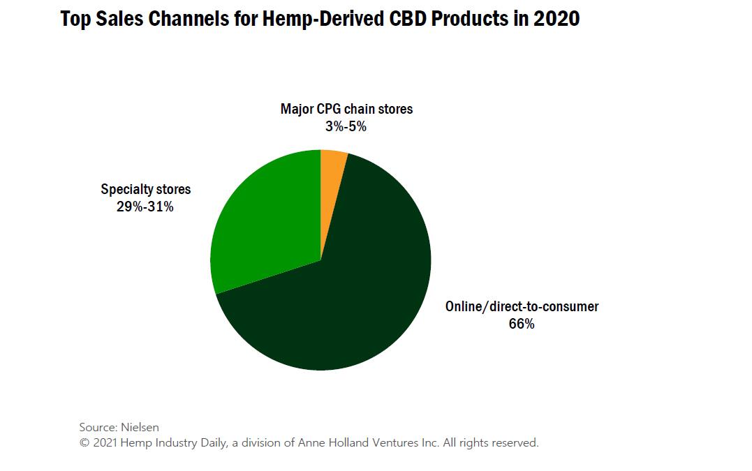 Canaux de vente CBD, graphique: Principaux canaux de vente CBD en 2020