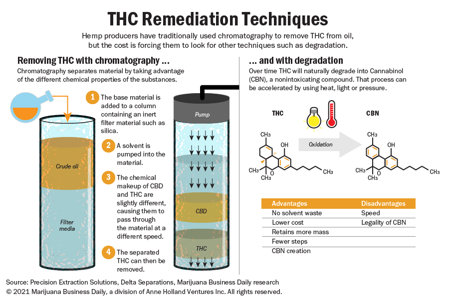 An infographic showing how chromatography and degradation work to remove THC from hemp oil.