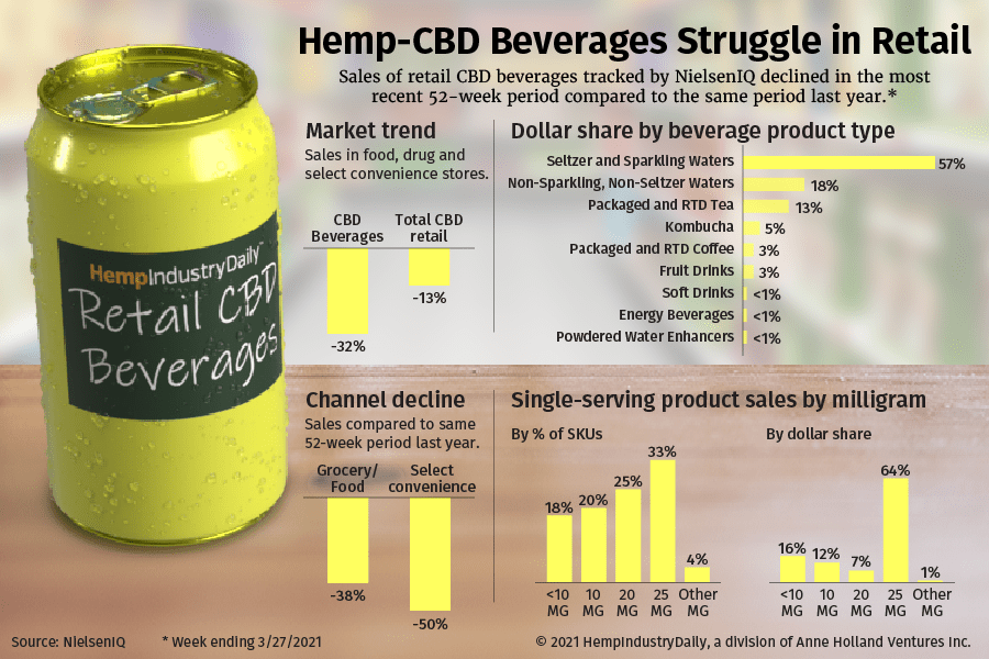 A graphic showing hemp-cbd beverage sales decline in major retail over the last year.