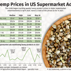 A chart showing advertised hemp prices in supermarket ads in 2021 so far as tracked by the USDA.