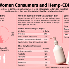 Several charts showing the likeliness of women to use hemp derived CBD