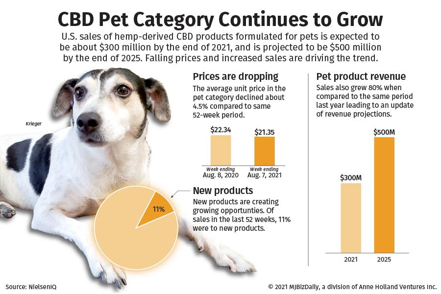 pet CBD sales boom, Pandemic pet boom drives CBD animal sector to new highs