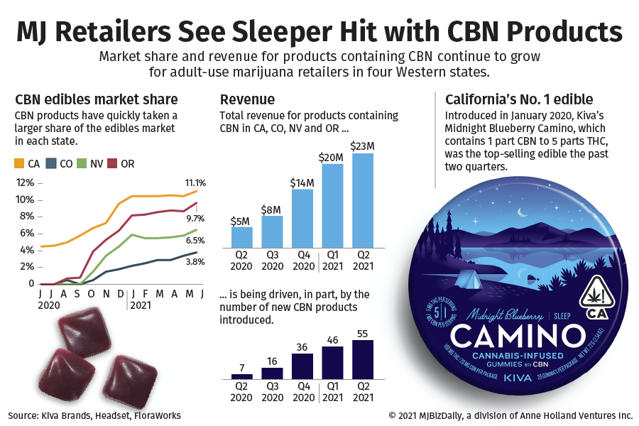 , Sleeper hit: How CBN sales became a surprise hit in marijuana retail