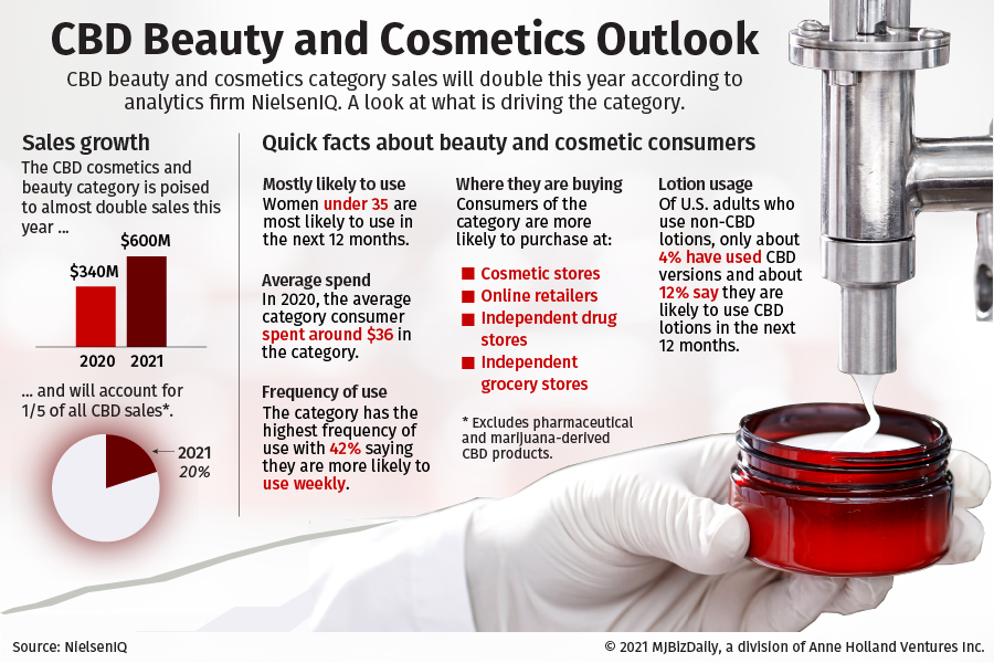 A graphic showing increasing sales of CBD beauty and cosmetics products and the reasons for the growth.